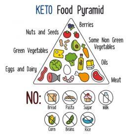 ココナッツオイルや肉食で増加!痩せ物質「ケトン体」って?