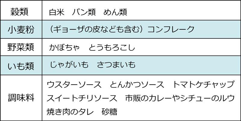 shokuzaiw02