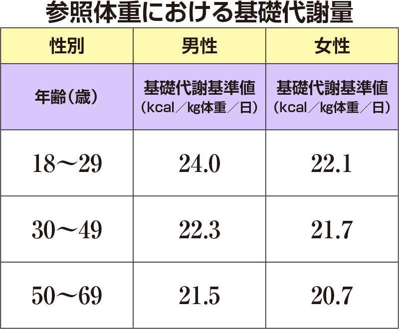参照体重における基礎代謝量 厚生労働省「日本人の食事摂取基準(2015)」より