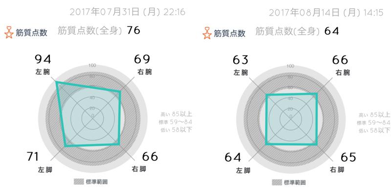 RIZAP_week02_OtaniKazumi01