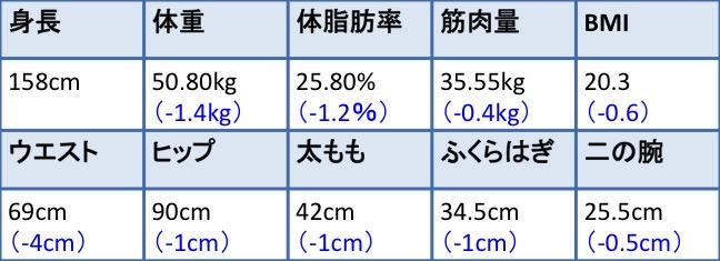 RIZAP_FuyumiMori_result03