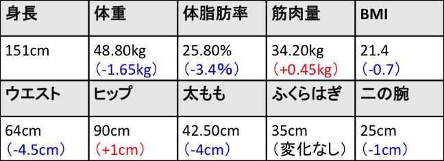 RIZAP_KazumiOtani_result03