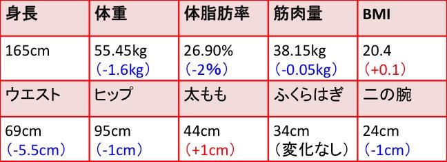 RIZAP_YukaMastumoto_result03