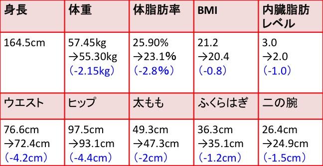 RIZAP_result_Iwagaki
