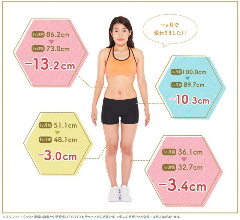 横澤夏子のサイズダウンのデータを示した写真