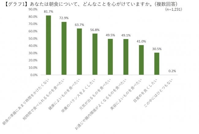 キューサイによる30~40代女性1231名の朝食での野菜摂取の実態調査結果