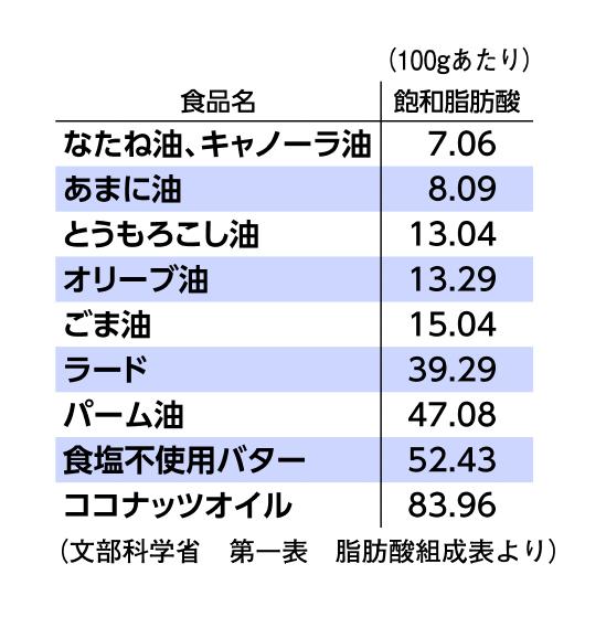 文部科学省第一表 脂肪酸組成表
