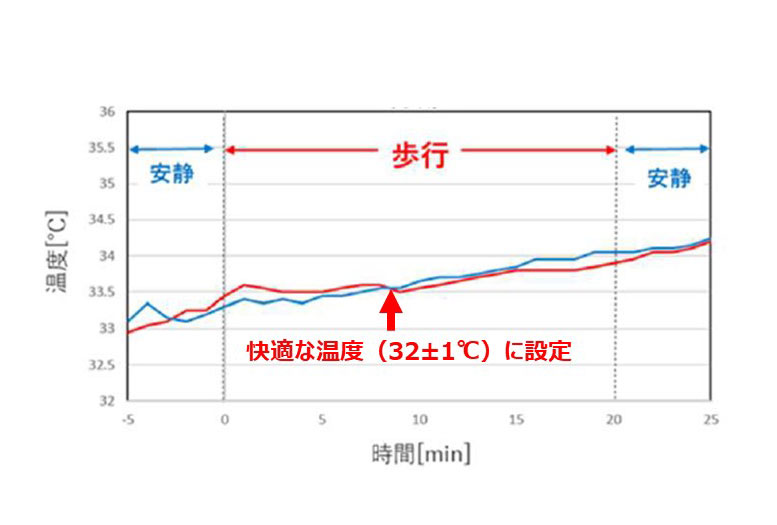 トレッドミル歩行開始後の衣服内温度の変化を示したグラフ
