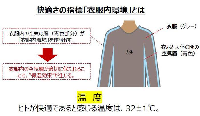 衣服内環境の説明図