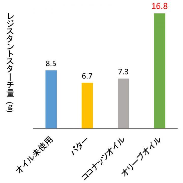 調理オイル別のレジスタントスターチ量の変化を示したグラフ