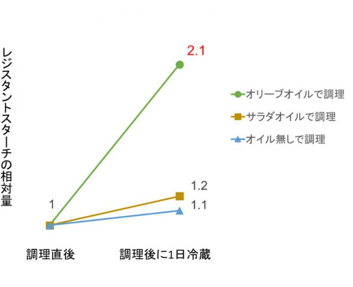 調理別のレジスタントスターチ相対量の変化を示したグラフ