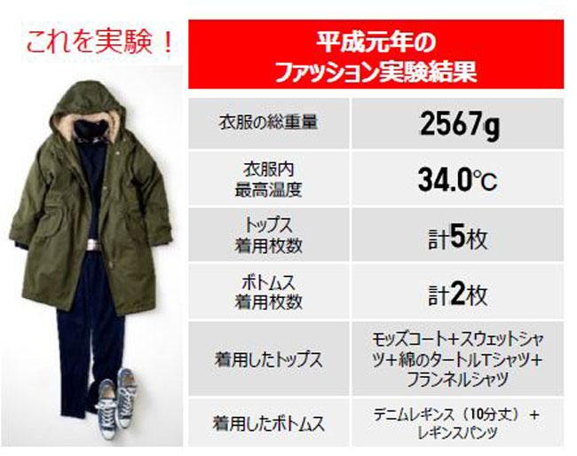 平成元年のファッション実験結果