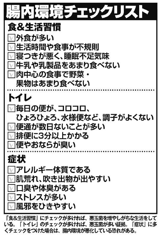 腸内環境のチェックリスト