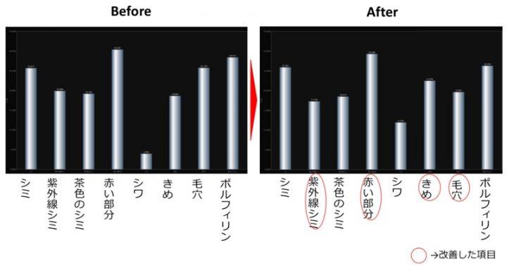 Tのおでこの肌状態変化のグラフ