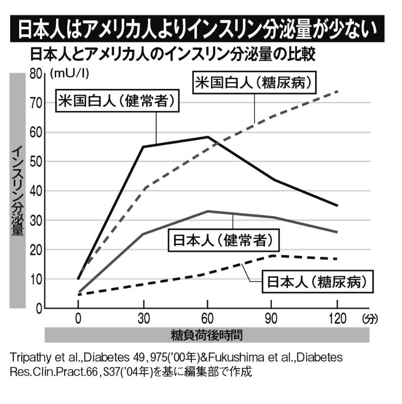 日本人はアメリカ人白人よりインスリン分泌量を比較したグラフ。日本人はアメリカ人よりインスリン分泌量がかなり低い量を示している