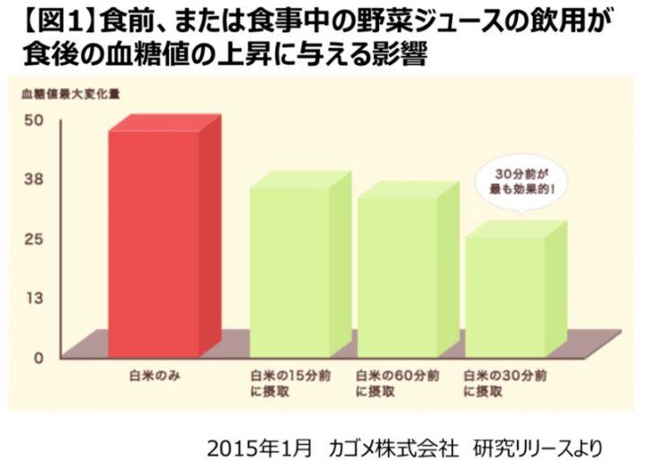 野菜ジュース飲む時間による食後血糖値の変化を表すグラフ