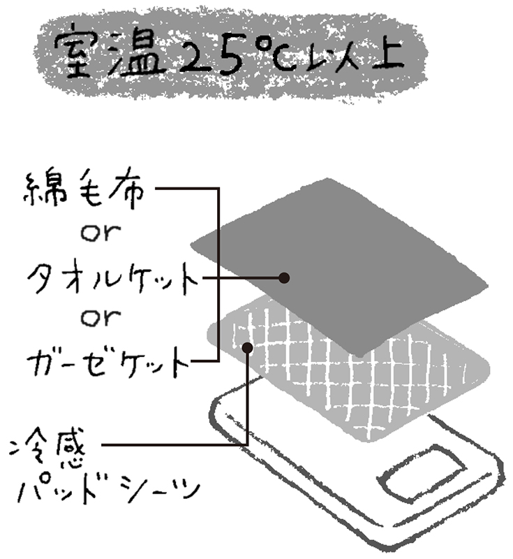 室温25℃以上の場合、綿毛布かタオルケットかガーゼケットを掛けて、冷感パッドシーツを敷くイラスト