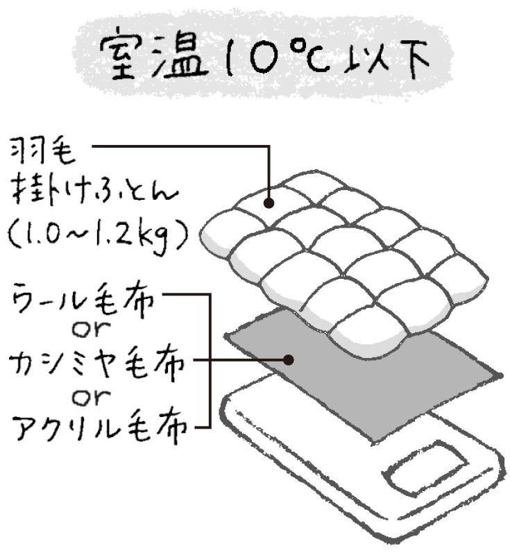 室温10℃以下の場合は掛け布団と、下に毛布を敷いたイラスト