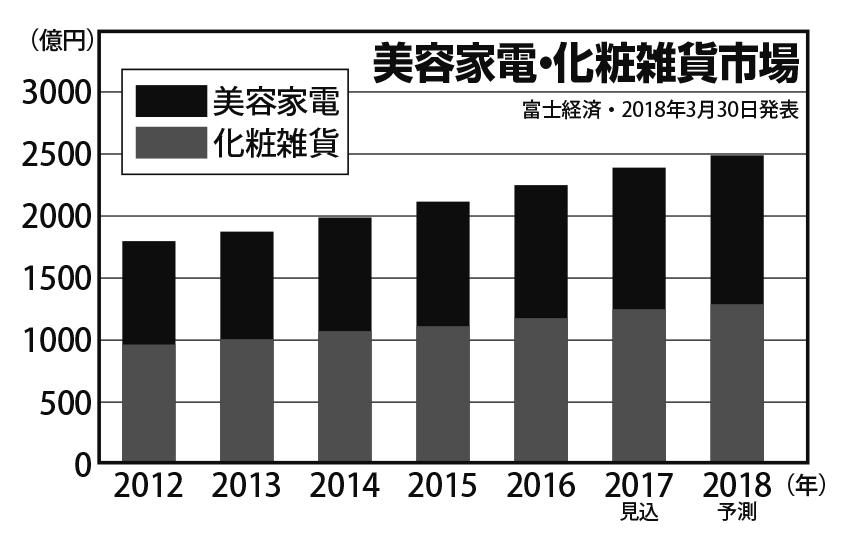 美容家電と化粧雑貨市場の推移を2012年から統計した棒グラフ