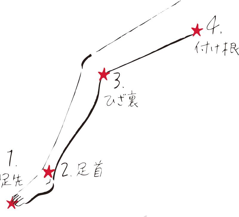 マッサージの順番を示したイラスト