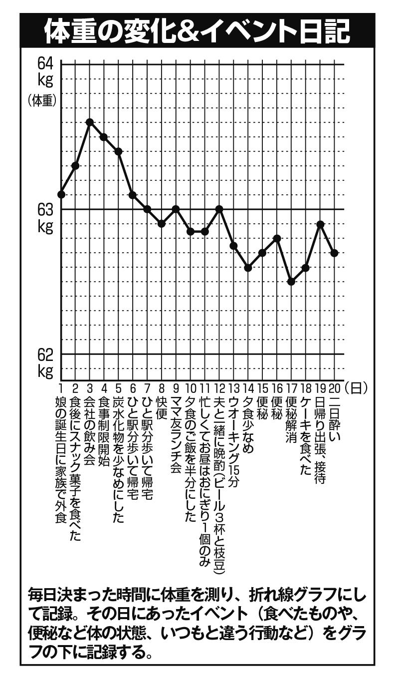 体重の変化とイベントを記した折れ線グラフ
