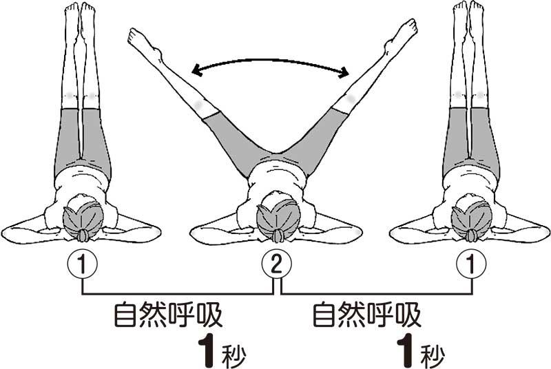 仰向けになり、両手を後頭部に当て、両脚を揃えた状態で1秒呼吸をして、脚を広げて1秒呼吸する図解