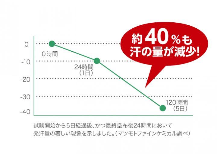 『サラフェプラス』グラフ