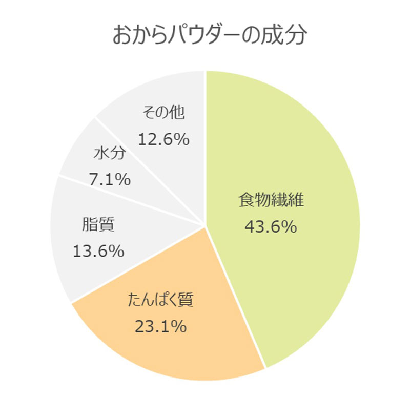 おからパウダーの成分(食品成分表より)