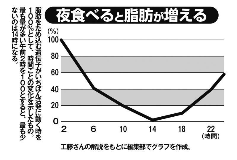 夜食べると脂肪が増える根拠になるグラフ