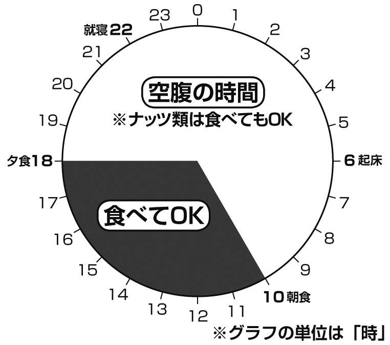主婦におすすめの1日の円グラフ。10時から18時が食べてOKな時間帯。