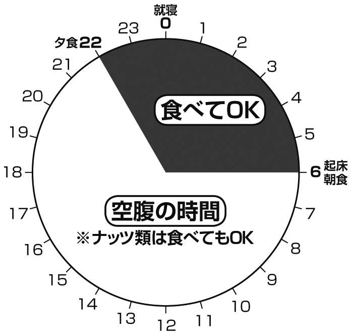 夜間勤務の人におすすめの1日の円グラフ。22時から6時が食べてOKな時間帯。