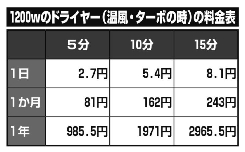 1200wのドライヤー(温風・ターボ時)の料金表