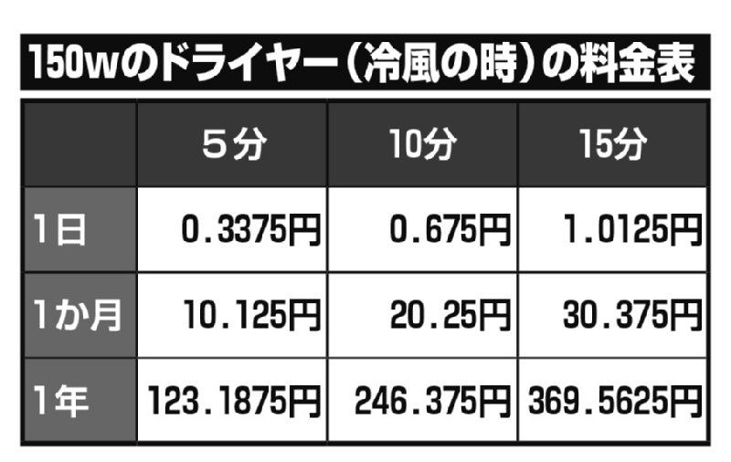 1200wのドライヤー(冷風の時)の料金表