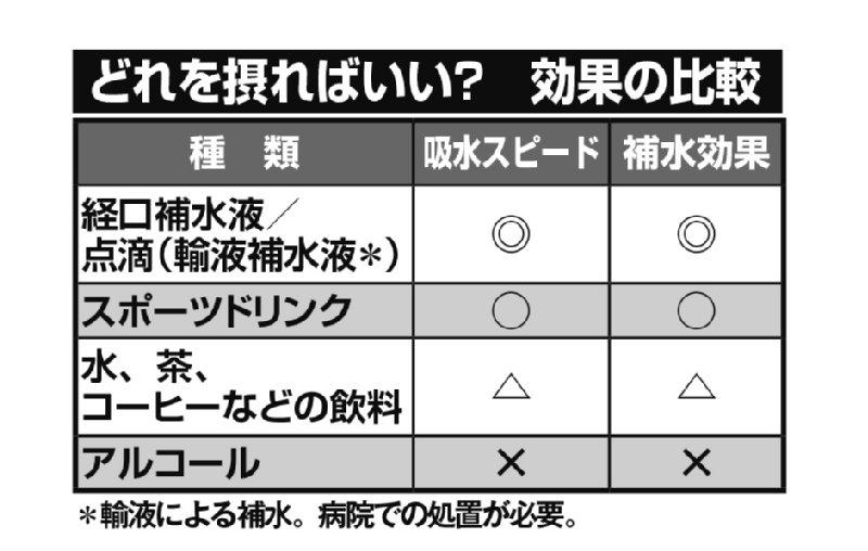 飲み物の種類別 効果の比較表