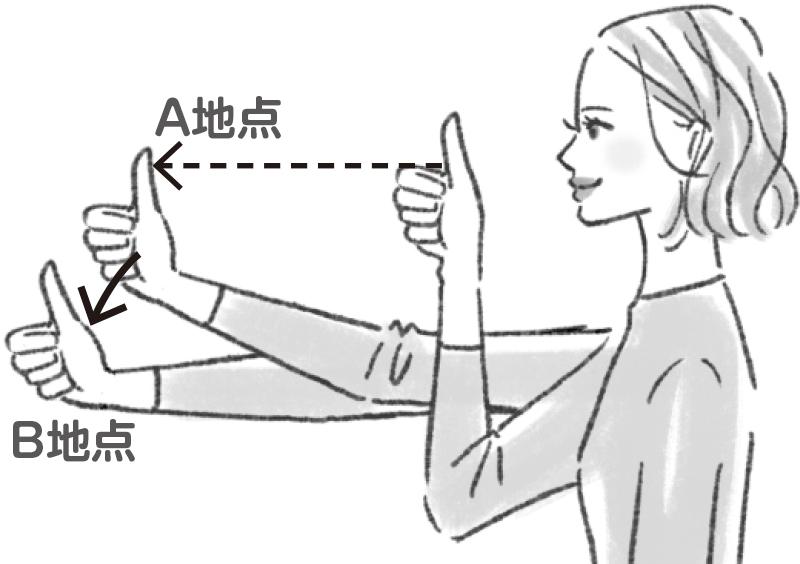 親指を立てて目の近く、離した距離と移動させたイラスト