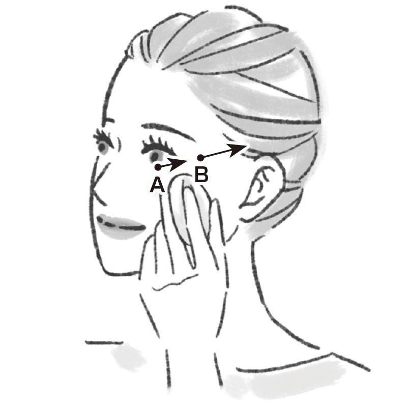 頰骨中央のいちばん高いあたりにパフをおき、目尻に向かって動かし、さらに目尻のあたりからこめかみに向けて動かす動作のイラスト