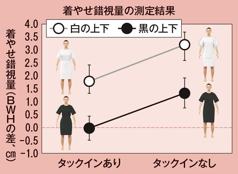 着痩せ錯視量の測定結果をグラフ化したもの