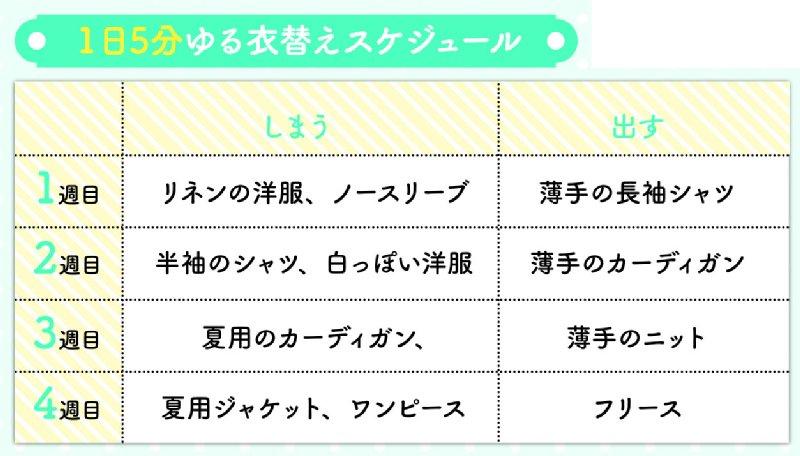 1週目から4週目まで、1日5分ゆる衣替えスケジュール表