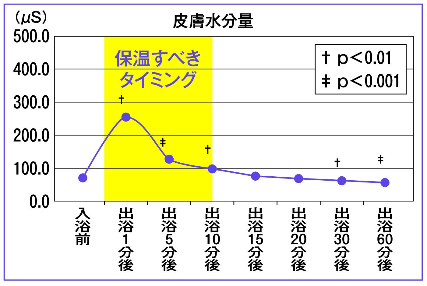 皮膚水分量を入浴後の時間ごとにグラフ化したもの
