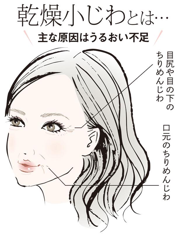目のまわりや口元のちりめんじわを記した女性のイラスト