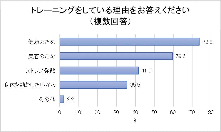 トレーニングをしている理由の結果を示すグラフ