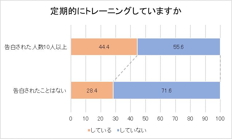 【告白された人数比較】定期的にトレーニングしていますかの結果を示すグラフ