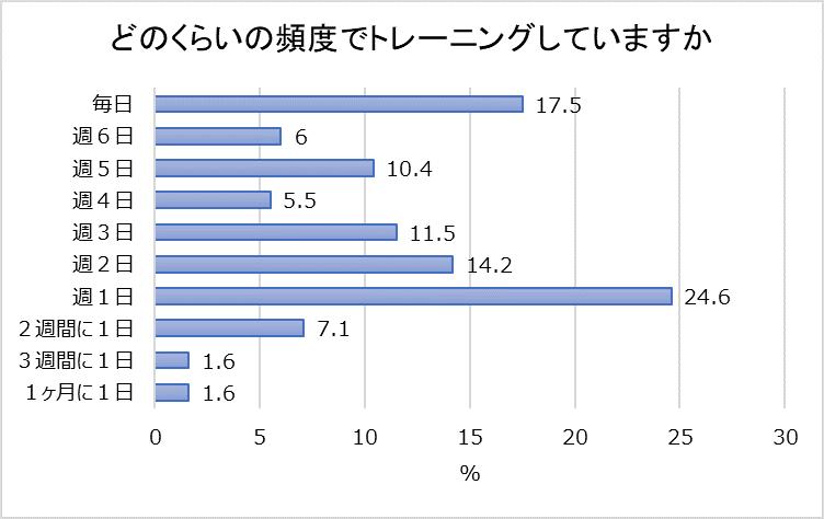 どのくらいの頻度でトレーニングしているかの結果を示すグラフ