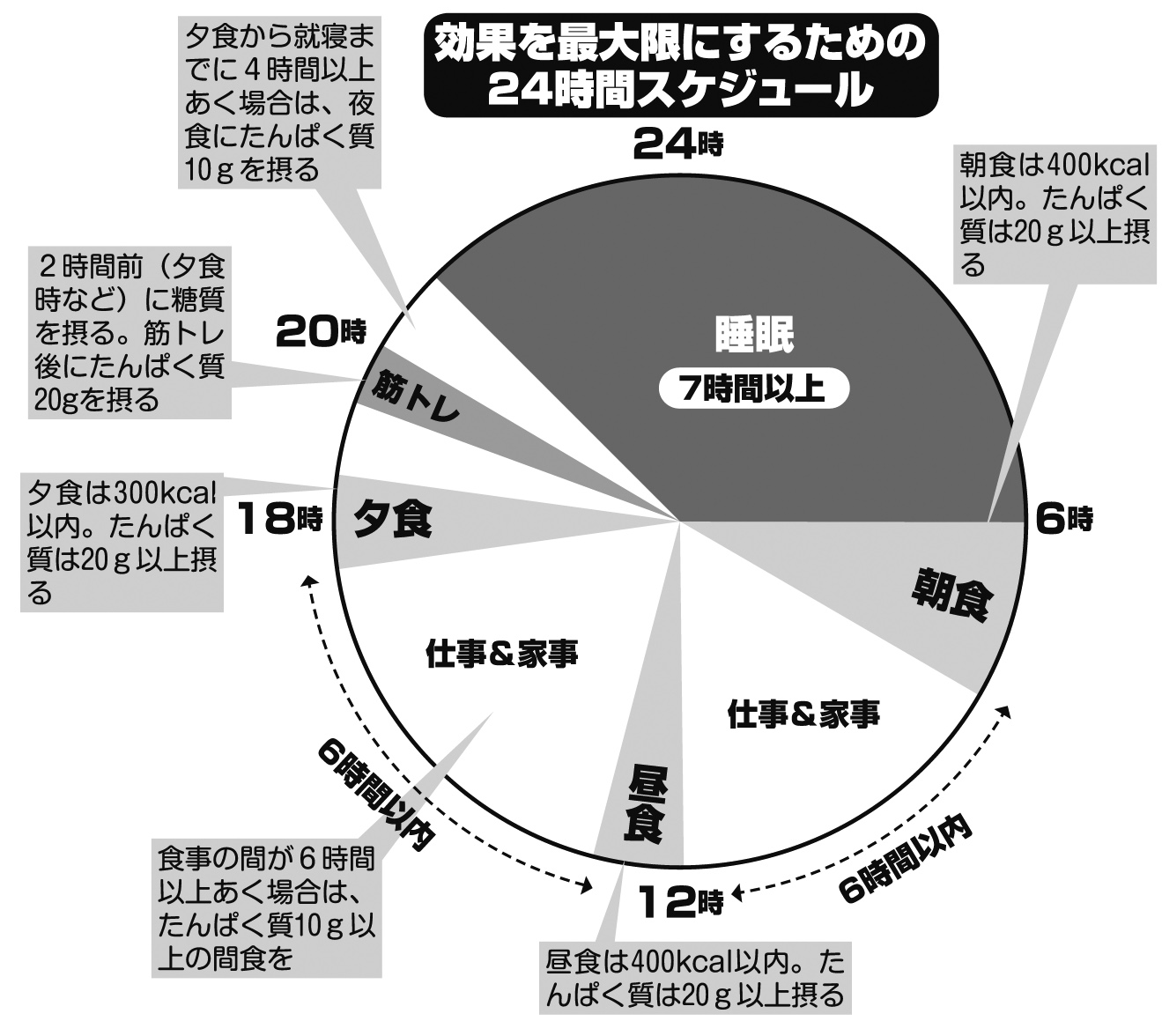 効果を最大限にするための24時間スケジュールの表