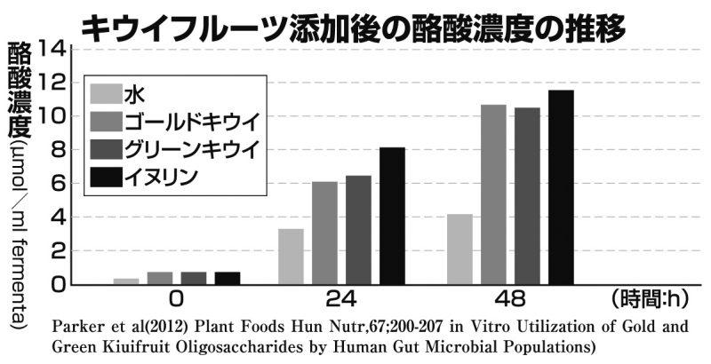 キウイフルーツ添加後の酪酸濃度を示した図表