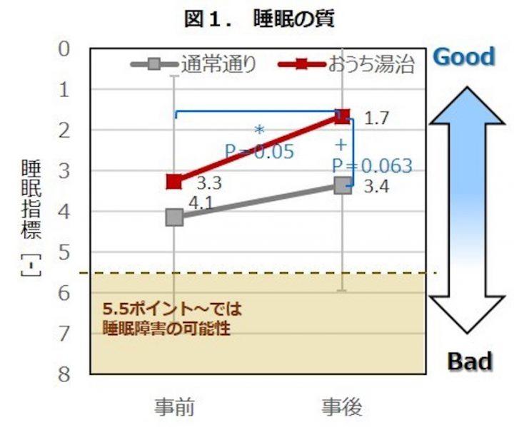 睡眠の質の変化を表したグラフ