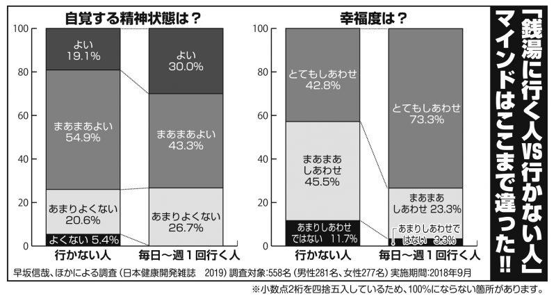 銭湯に行く人といかない人の幸福度、精神状態をグラフで表し、比較している