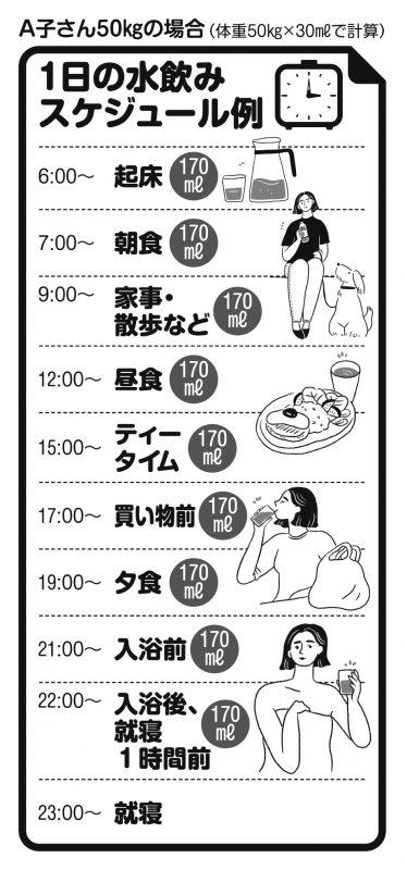 1日の水飲みスケジュール例図表