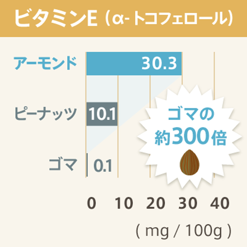 アーモンドに含まれるビタミンE含有量のグラフ