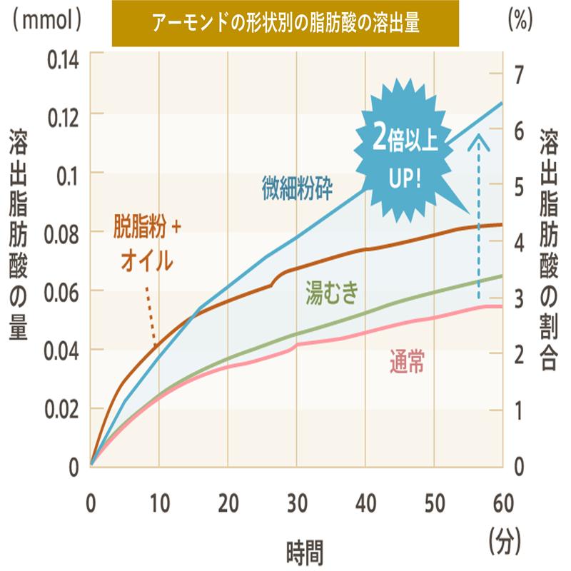 ※アーモンドの形状別の脂肪酸の溶出量 出典:J. Agric.Food.Chem., 56(9), 3409-3416(2008)